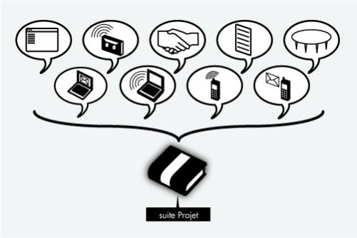 proposer une suite logicielle de gestion par projet aux élus et aux collaborateurs.
