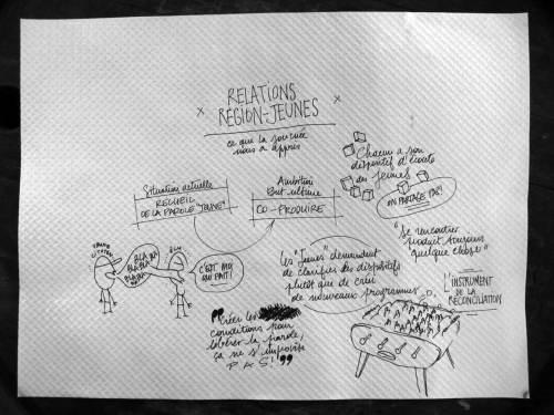 Ce que la journée nous a appris : Relations Région-Jeunes