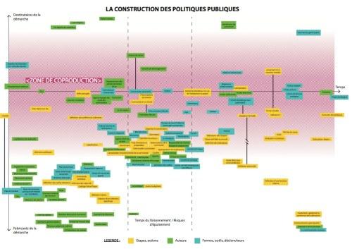 Représentation Construction de politique publique v0.1