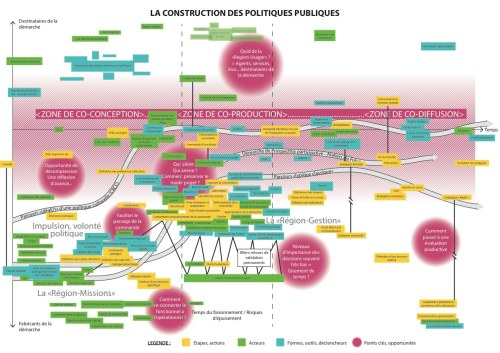Représentation Construction de politique publique v0.3-LD1