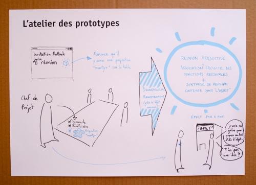 """Illustration du mode opératoire """"Atelier des prototypes"""""""