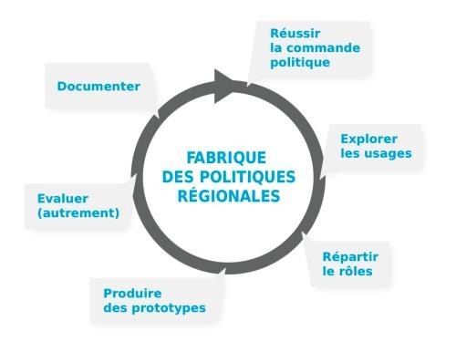 Fabrique des Politiques Régionales