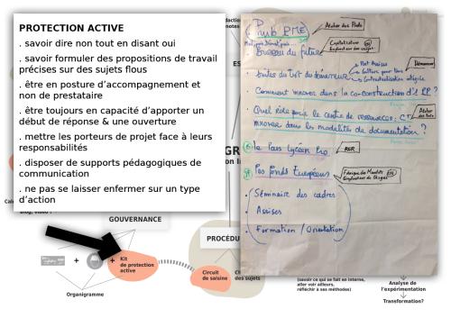 SchémaProgrammeFctInnovationV2ProtecActive