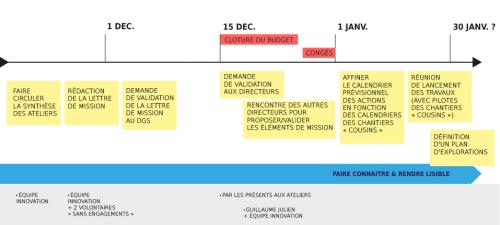 Calendrier_FABRIQUE DES MANDATS_V2-01